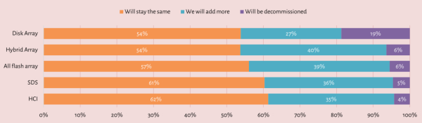 The future of storage in the data centre according to respondents in ActualTech Media and Atlantis Computing's survey.