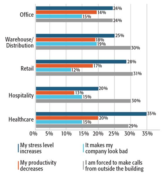 Impact on stress, productivity and reputation by industry. SOURCE: MOBILE COVERAGE IN THE WORKPLACE SURVEY 2017, ZINWAVE