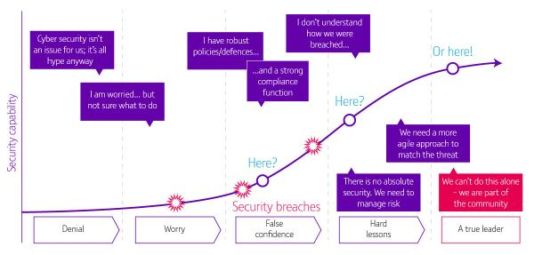 BT and KPMG say businesses should beware of falling into traps such asbeing stuck in the 'denial', 'worry', 'false confidence' or'hard lessons' phases.