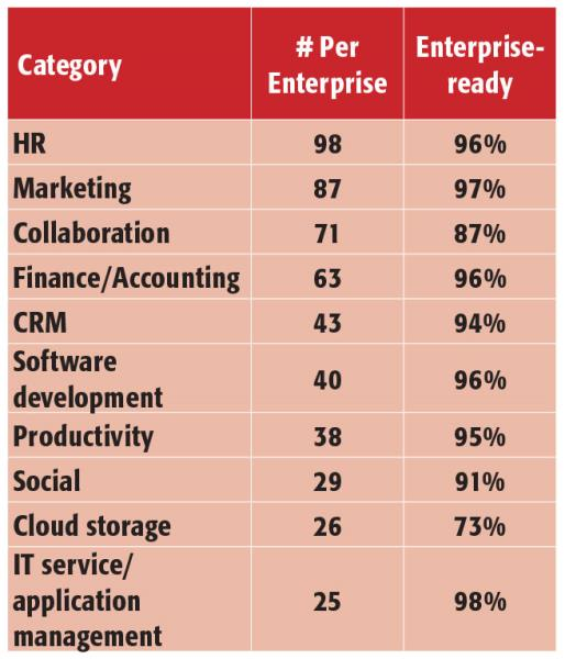 Within cloud service categories, HR services took the lead with an average of 98.