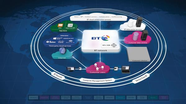 BT says PCMS is a great example of how its 'Cloud of Clouds' portfolio strategy empowers customers to create new business relationships.