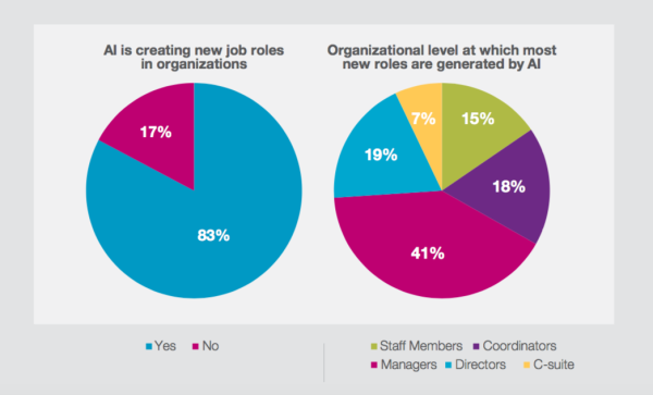 Four out of five organisations say AI has created new roles. SOURCE: Capgemini Digital Transformation Institute, State of AI survey