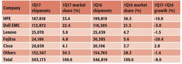 Table 2: EMEA server shipment estimates per unit for the first quarter of this year. SOURCE: GARTNER (JUNE 2017)