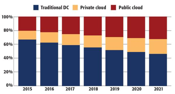 IDC predicts that total global spending on IT infrastructure products for cloud environments will reach $40.1bn in 2017, with public cloud exhibiting growth over the next few years. SOURCE: IDC WORLDWIDE QUARTERLY CLOUD IT INFRASTRUCTURE TRACKER, 1Q17