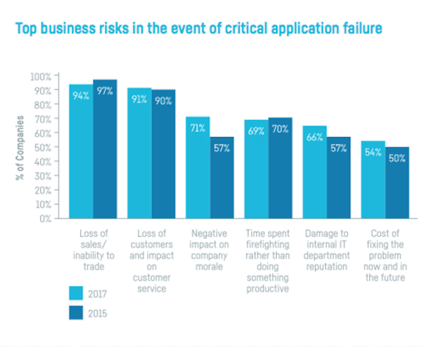 Loss of sales remains the top business risk. SOURCE: MINIMISING IT RISK IN RETAIL, SIX DEGREES