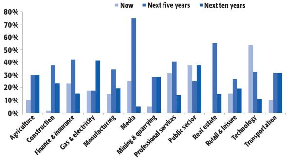 The graph illustrates business' perceptions on when artificial intelligence will impact their sector. SOURCE: CBI, ADOPTING THE FUTURE SURVEY, 2017