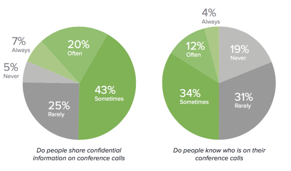 Conference calls present a significant and often overlooked security gap in the enterprise. SOURCE: LOOPUP