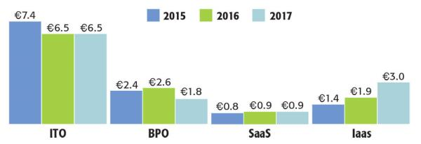 Annual contract values of outsourcing deals (€billions) by type in EMEA for 2017. ITO outsourcing still dominates but IaaS is growing as is SaaS while business process outsourcing is starting to decline. SOURCE: EMEA ISG INDEX