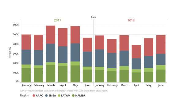 The frequency of global DDoS attacks during the first half of 2017 compared to the first half of 2018.