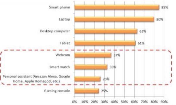 Which of the following devices do you own and use on campus?