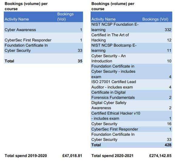 Full FOI table, provided by the Cabinet Office